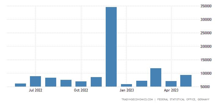 Germany Exports to Uzbekistan