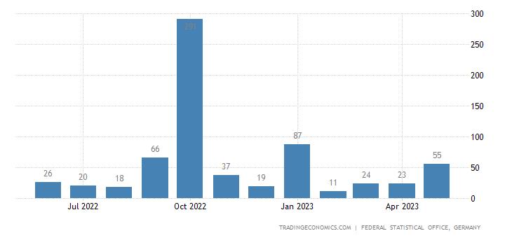 Germany Exports to Vanuatu