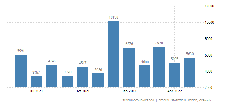 Germany Exports to Venezuela