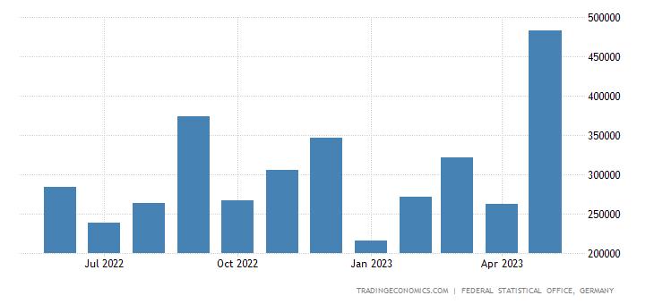 Germany Exports to Vietnam