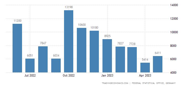 Germany Exports to Yemen