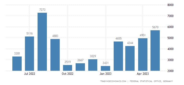Germany Exports to Zambia
