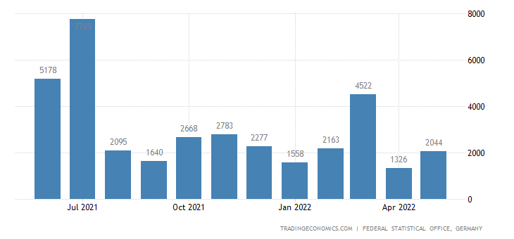 Germany Exports to Zimbabwe