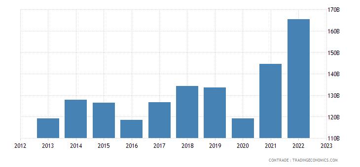 germany exports united states