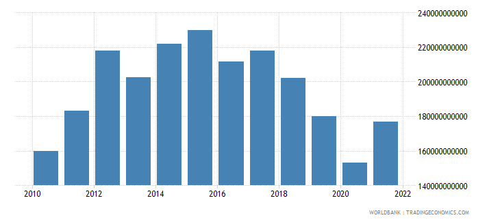 germany external balance on goods and services constant lcu wb data