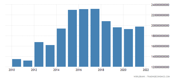 germany external balance on goods and services current lcu wb data