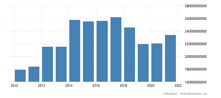 germany external balance on goods and services us dollar wb data