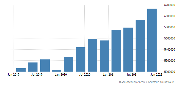 Germany Total Gross External Debt