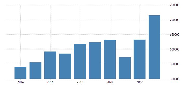 germany extra eu trade exports eurostat data