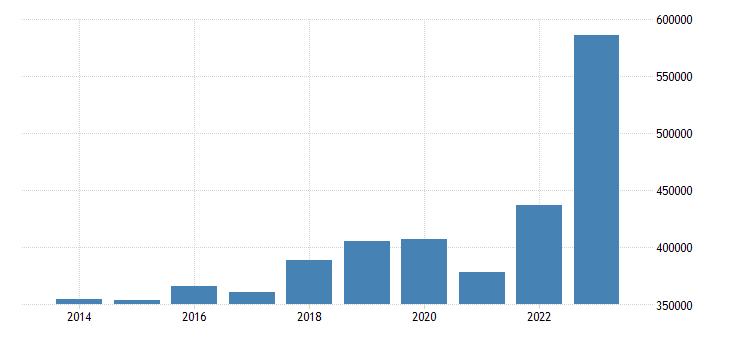 germany extra eu trade imports eurostat data