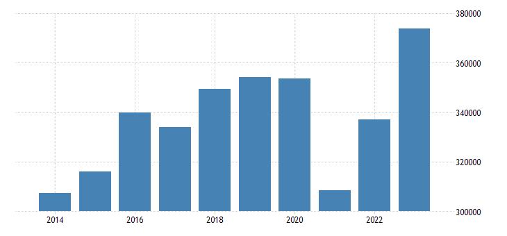 germany extra eu trade of machinery transport equipment sitc 7 exports eurostat data