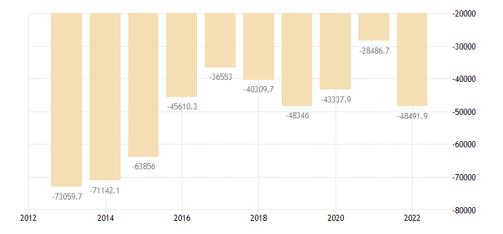 germany extra eu trade of mineral fuels lubricants related materials sitc 3 trade balance eurostat data