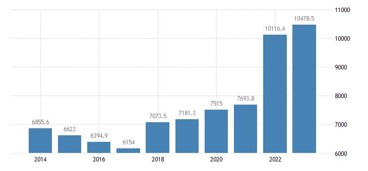 germany extra eu trade of raw materials sitc 24 exports eurostat data