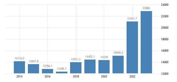 germany extra eu trade of raw materials sitc 24 imports eurostat data