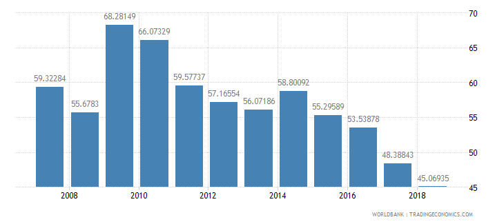 germany fertilizer consumption percent of fertilizer production wb data