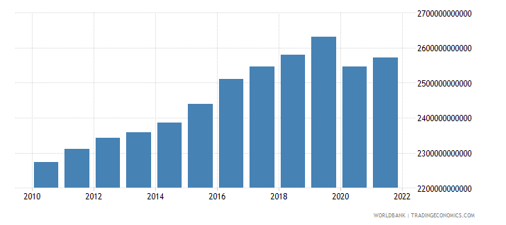germany final consumption expenditure constant 2000 us dollar wb data