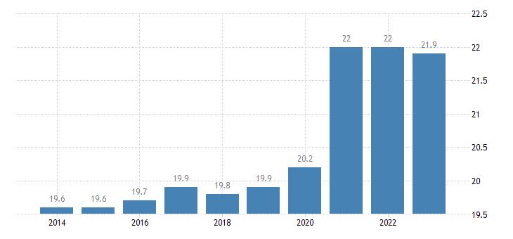 germany final consumption expenditure of general gov eurostat data