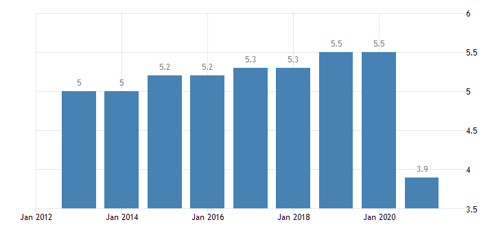 germany final consumption expenditure of households restaurants hotels eurostat data