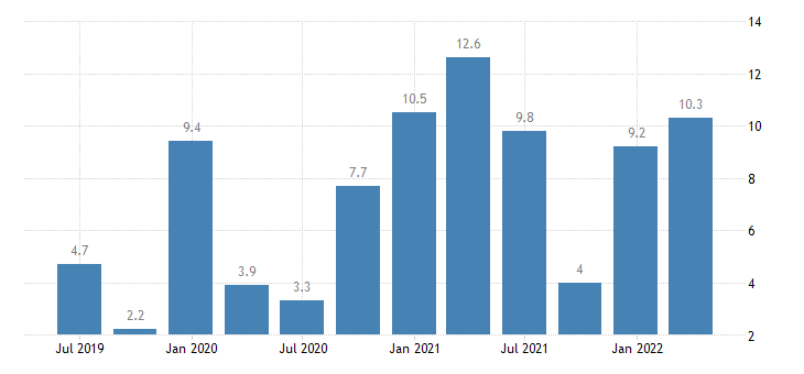 germany financial account eurostat data