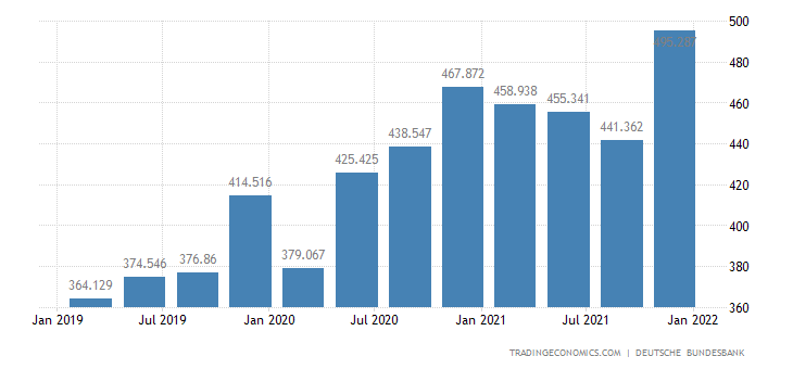 Germany Fiscal Expenditure