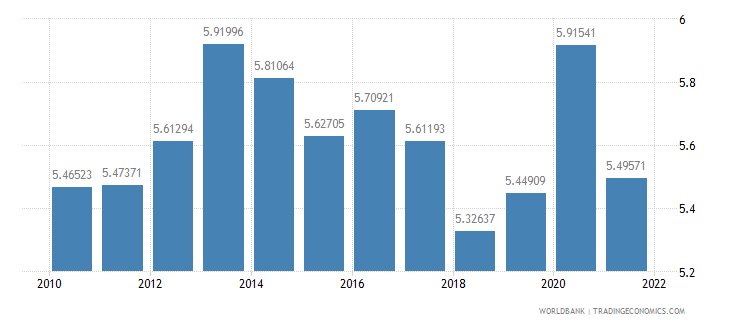germany food exports percent of merchandise exports wb data