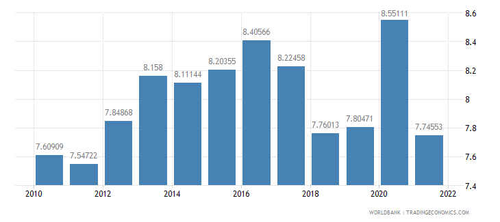 germany food imports percent of merchandise imports wb data