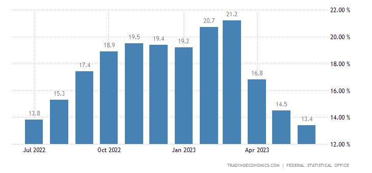 Germany Food Inflation