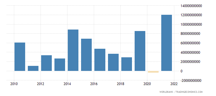 germany foreign direct investment net bop us dollar wb data