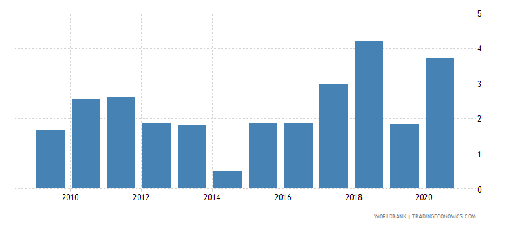 germany foreign direct investment net inflows percent of gdp wb data