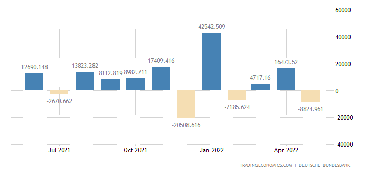 Germany Foreign Direct Investment