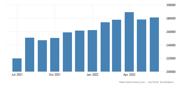 Germany Foreign Exchange Reserves
