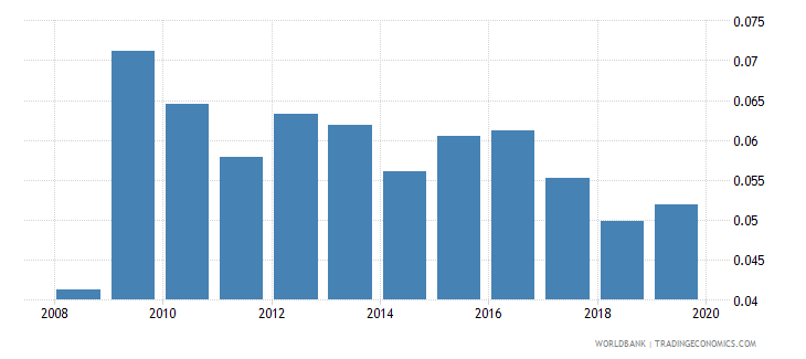 germany foreign reserves months import cover goods wb data