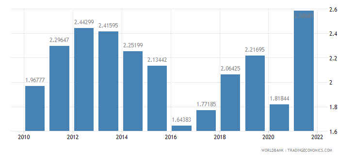 germany fuel exports percent of merchandise exports wb data
