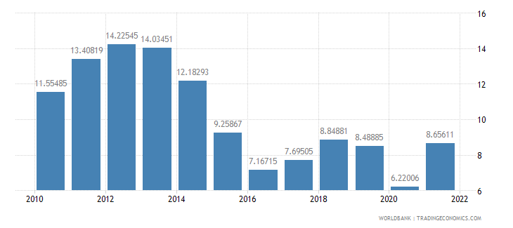 germany fuel imports percent of merchandise imports wb data