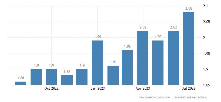 Germany Gasoline Prices