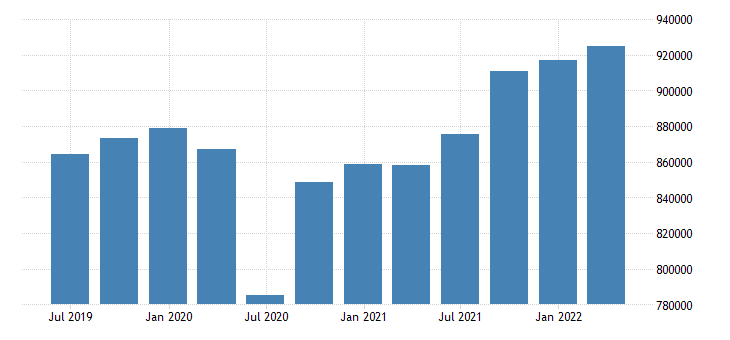 germany gdp at market prices eurostat data