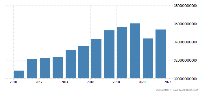 germany gdp constant 2000 us dollar wb data