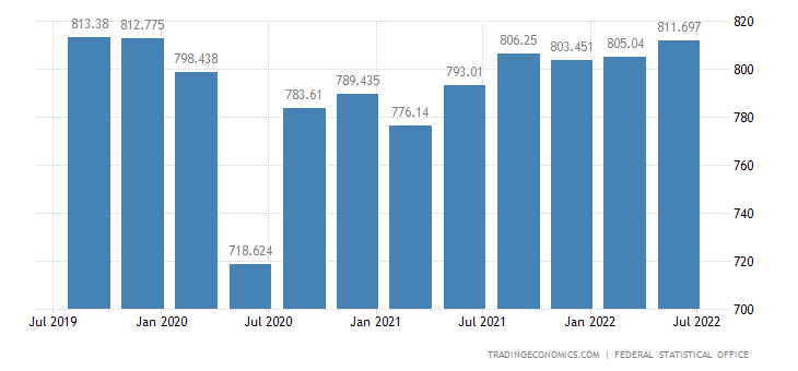 Germany GDP Constant Prices