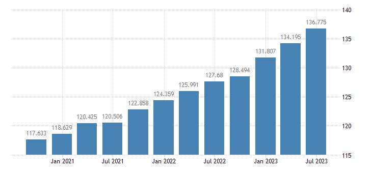germany gdp deflator eurostat data