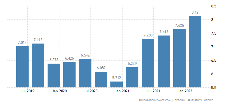 Germany GDP From Agriculture