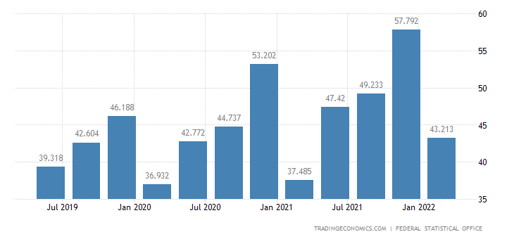 Germany GDP From Construction