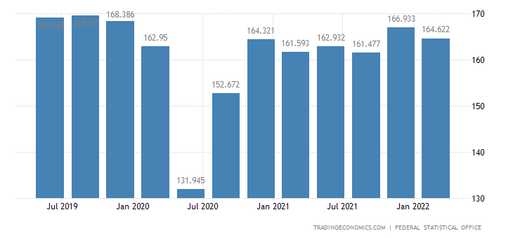 Germany GDP From Industrial Production