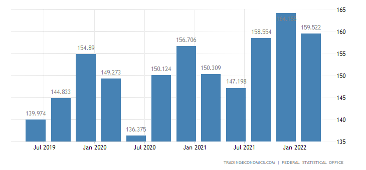 Germany GDP From Public Administration