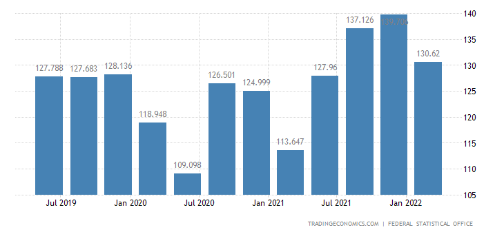 Germany GDP From Retail Trade, Transportation, Accommodation, Food Service