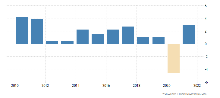 germany gdp growth annual percent 2010 wb data