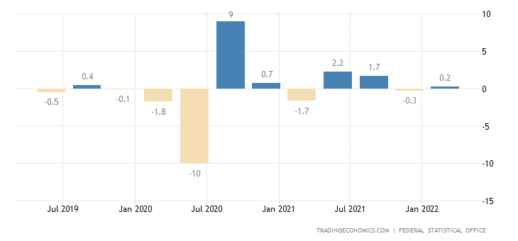 Germania Tasso di crescita del PIL