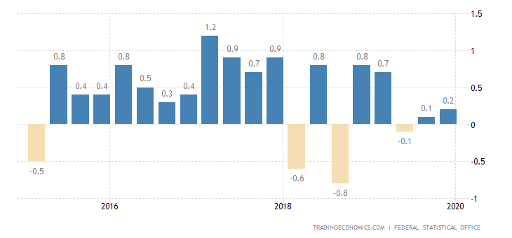 Germany GDP Growth Rate