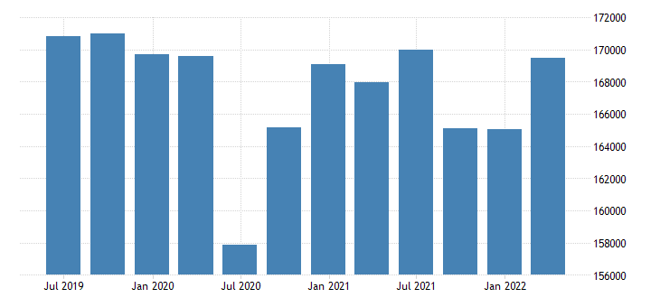 germany gdp main components gross fixed capital formation eurostat data