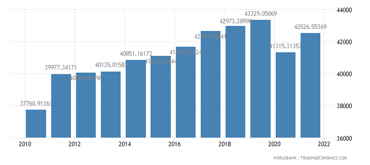 germany gdp per capita constant 2000 us dollar wb data