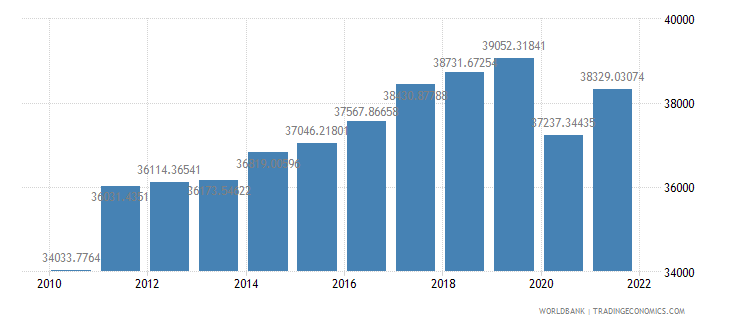 germany gdp per capita constant lcu wb data